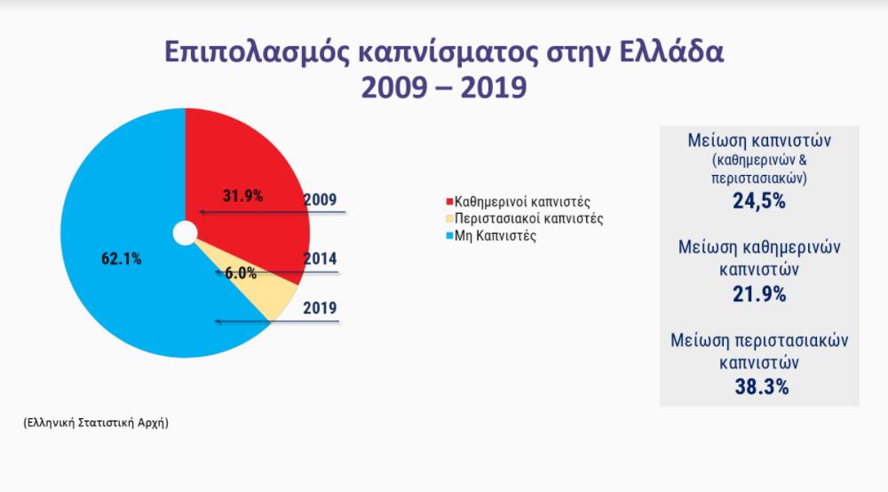 Μείωση 52.4% των νέων καπνιστών στην Ελλάδα την τελευταία δεκαετία