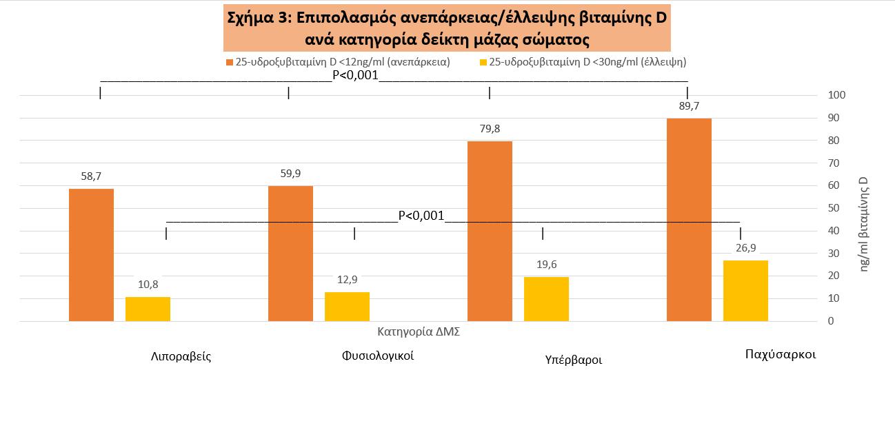 7 στους 10 Έλληνες έχουν ανεπάρκεια βιταμίνης D