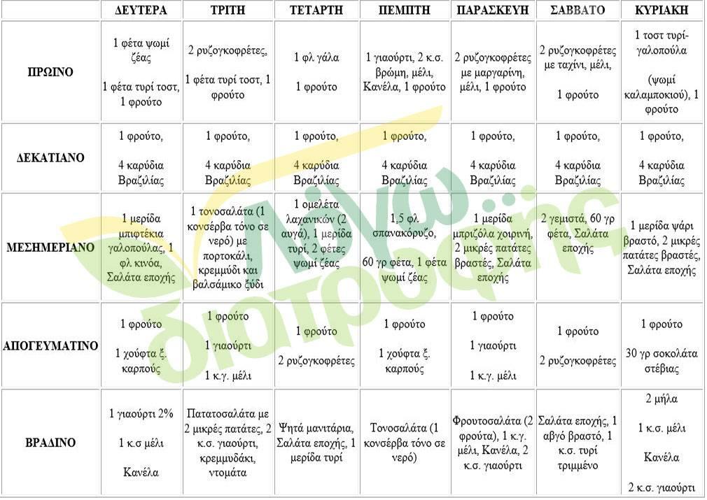 diatrofikes odigies thureoeiditida hashimoto diaitologio 2