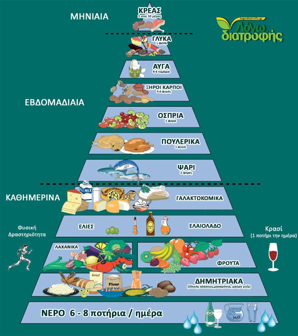 ΔΙΑΤΡΟΦΙΚΗ ΠΥΡΑΜΙΔΑ (Πυραμίδα Μεσογειακής Διατροφής)