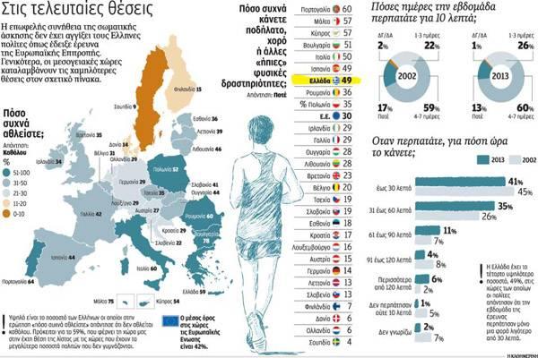 Ερευνα του Ευρωβαρόμετρου για την άσκηση και τη φυσική δραστηριότητα στα κράτη- μέλη της Ε.Ε.