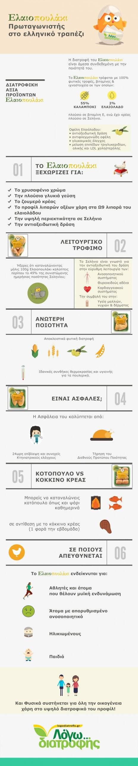 Το κοτόπουλο πρωταγωνιστεί στο ελληνικό τραπέζι