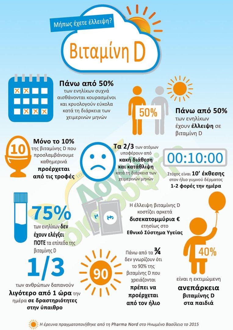mhpws exete elleipsi vitamini D infographic