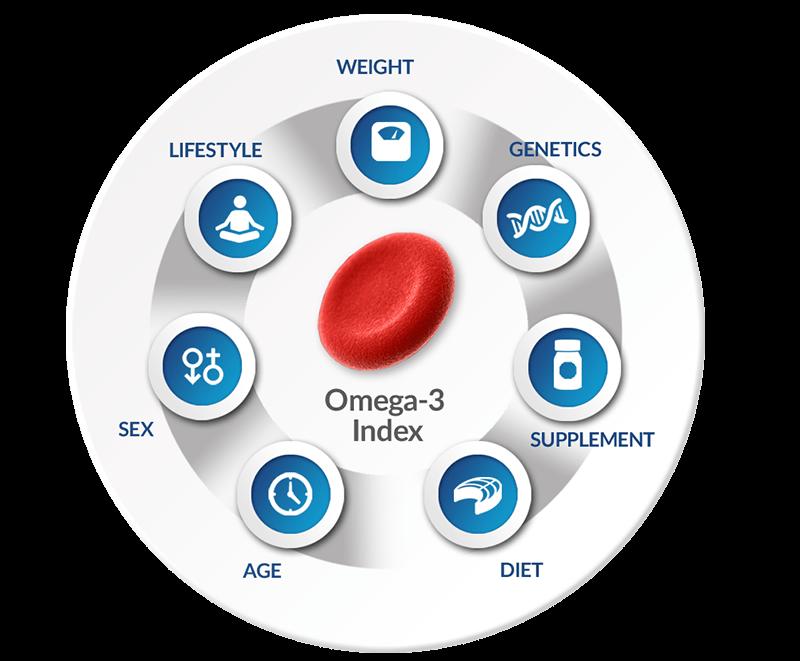 Τι είναι ο δείκτης Ωμέγα-3