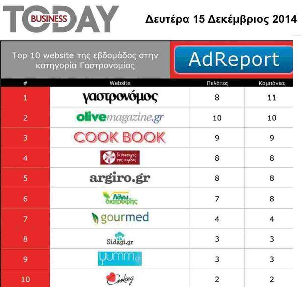 To logodiatrofis.gr στα 10 Καλύτερα site της εβδομάδας, στην κατηγορία «γαστρονομία»!!!